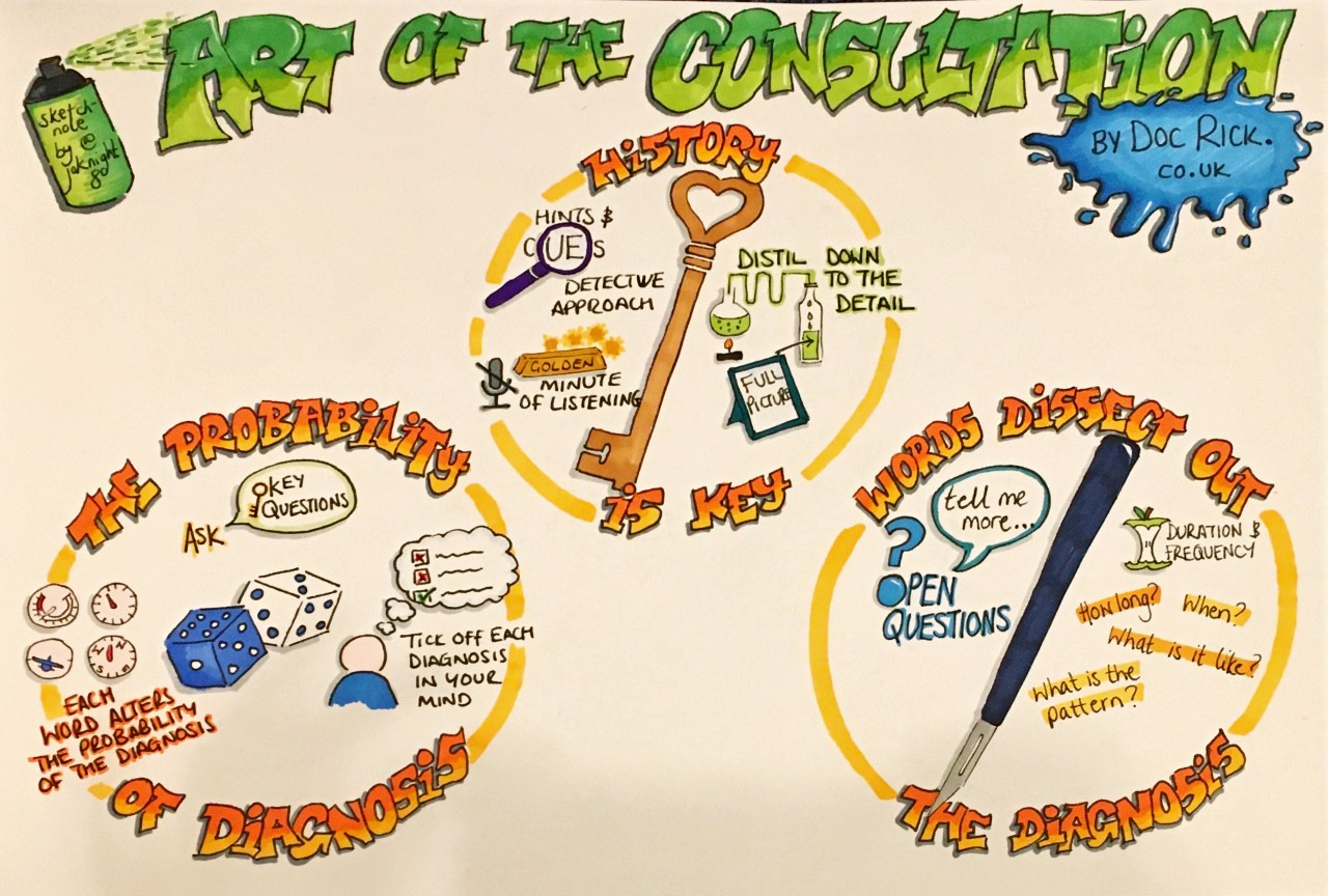 Art of the consultation2
